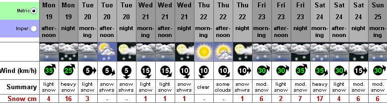 snowforecastchamonix